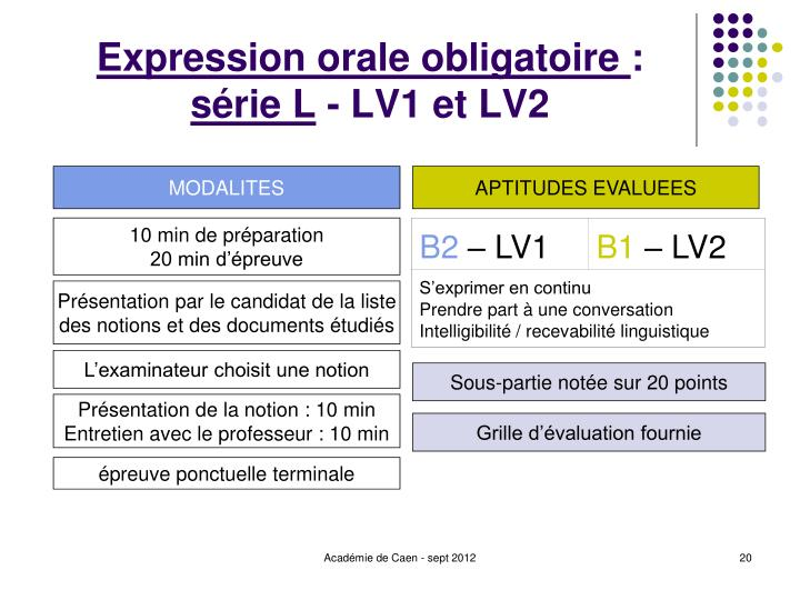 Expression orale obligatoire