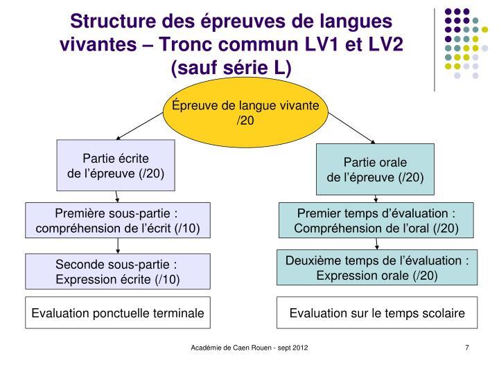Structure des épreuves de langues