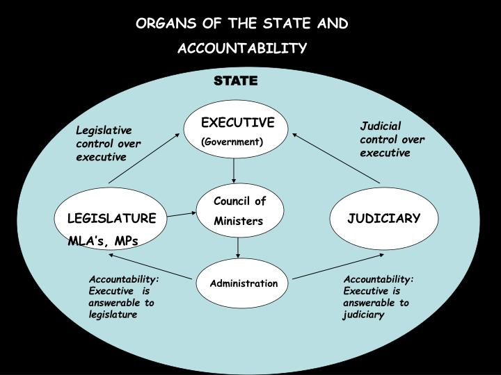 ORGANS OF THE STATE AND