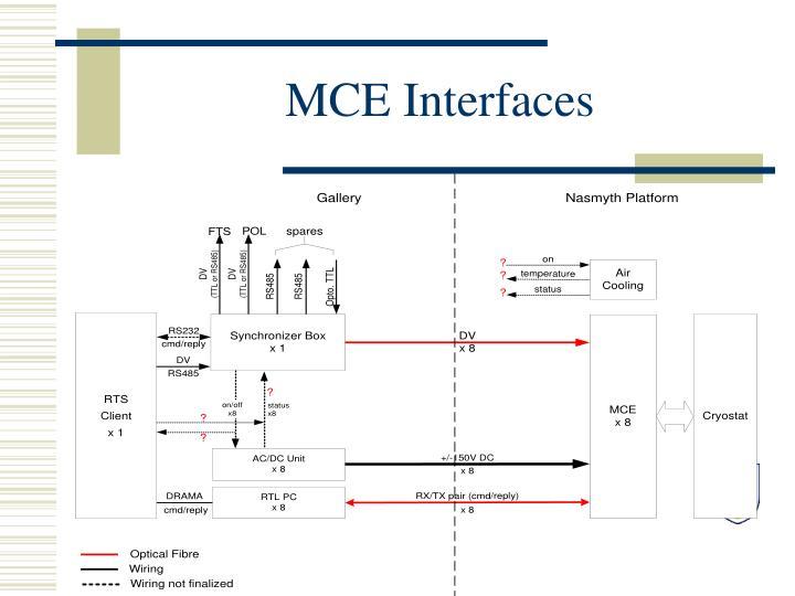 MCE Interfaces