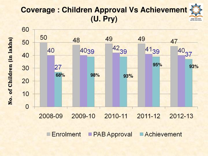 Coverage : Children Approval Vs Achievement (U. Pry)