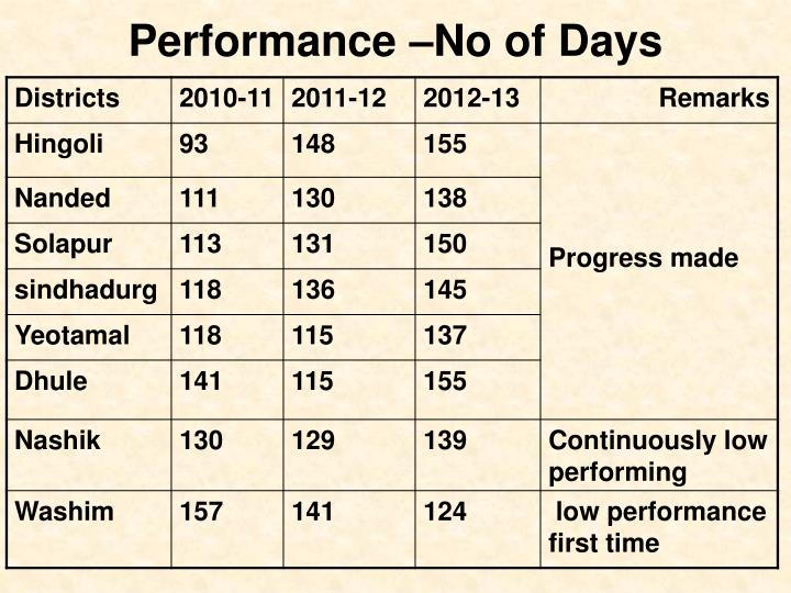 Performance –No of Days