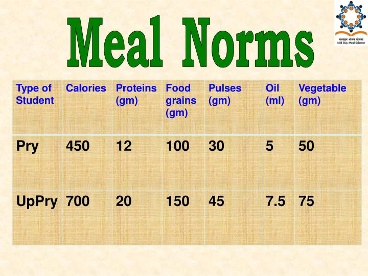 Meal Norms