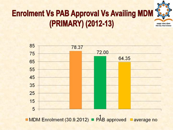 Enrolment Vs PAB Approval Vs Availing MDM