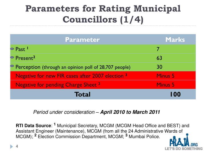 Parameters for Rating Municipal Councillors (1/4)