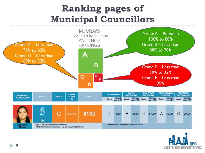 Ranking pages of