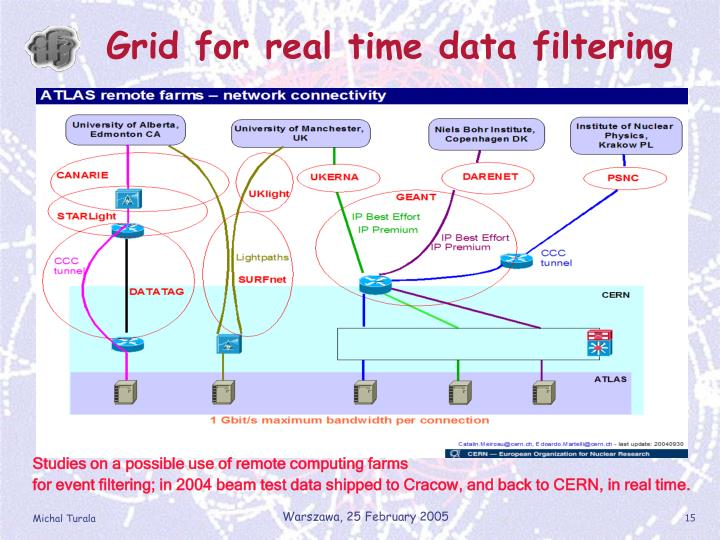 Grid for real time data filtering