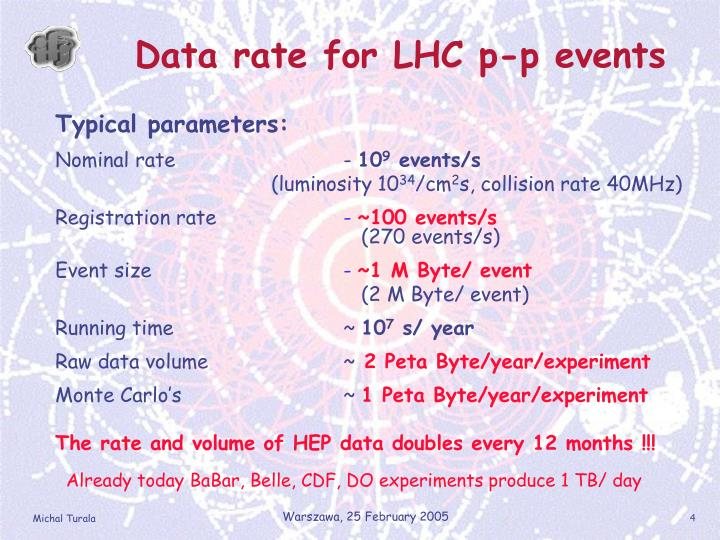 Data rate for LHC p-p events