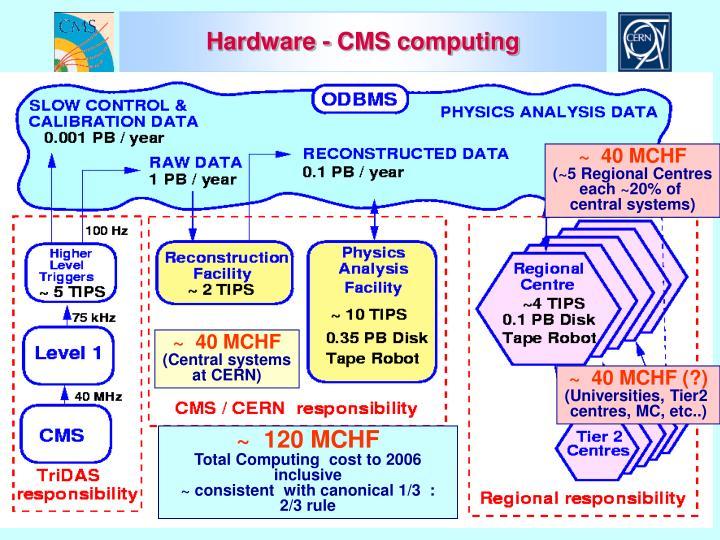 Hardware - CMS computing