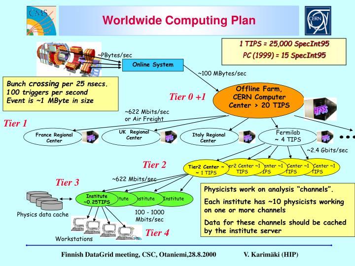 Tier2 Center ~1 TIPS