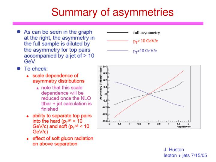 Summary of asymmetries