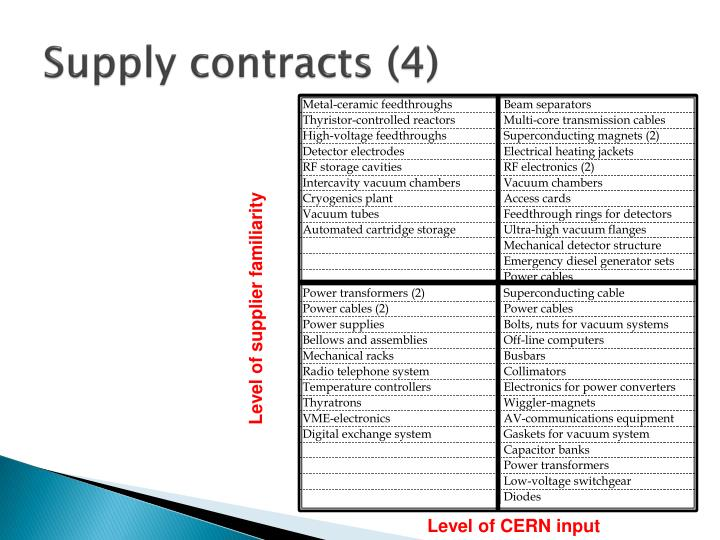 Supply contracts (4)