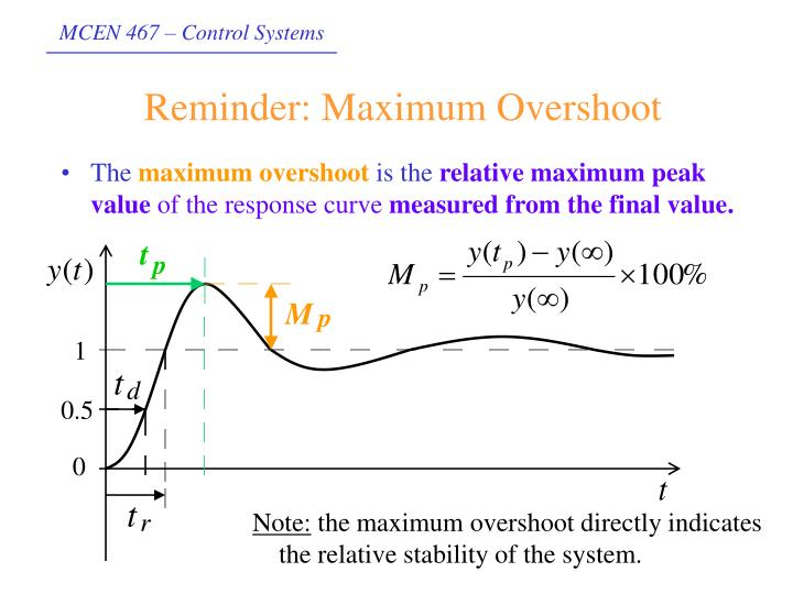 Reminder: Maximum Overshoot