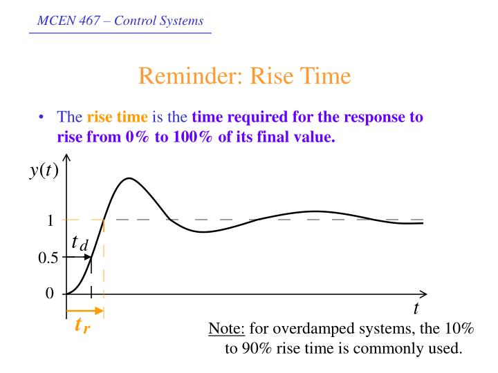 Reminder: Rise Time