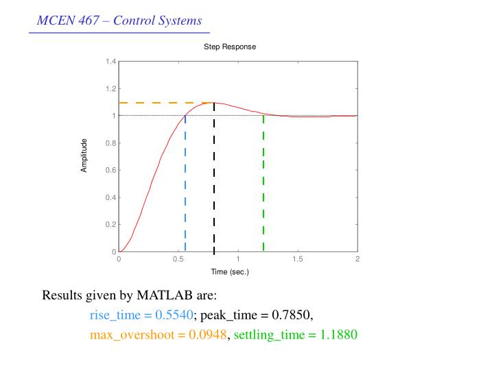 Results given by MATLAB are: