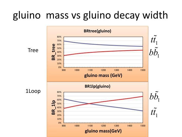 gluino  mass vs gluino decay width