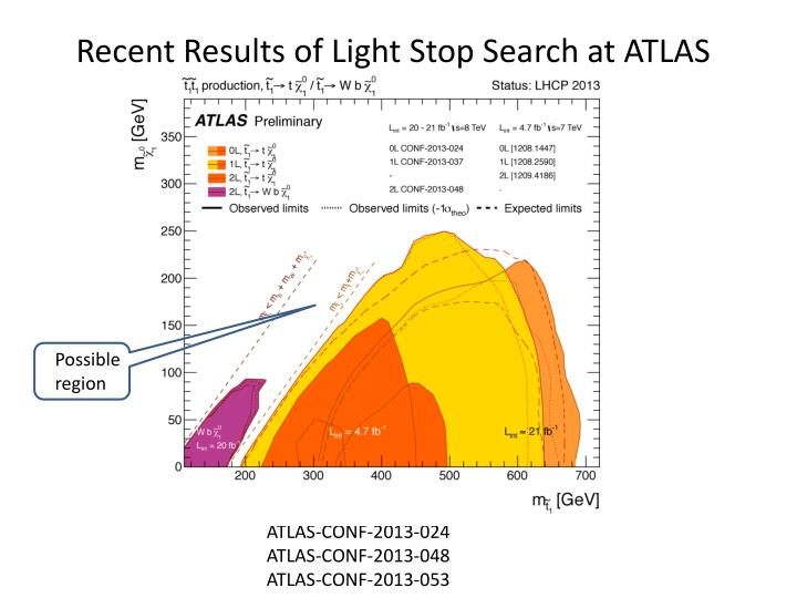 Recent Results of Light Stop Search at ATLAS