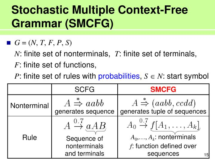 Stochastic Multiple Context-Free Grammar (SMCFG)