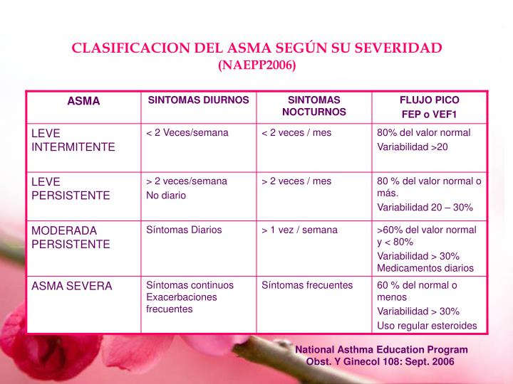 CLASIFICACION DEL ASMA SEGÚN SU SEVERIDAD