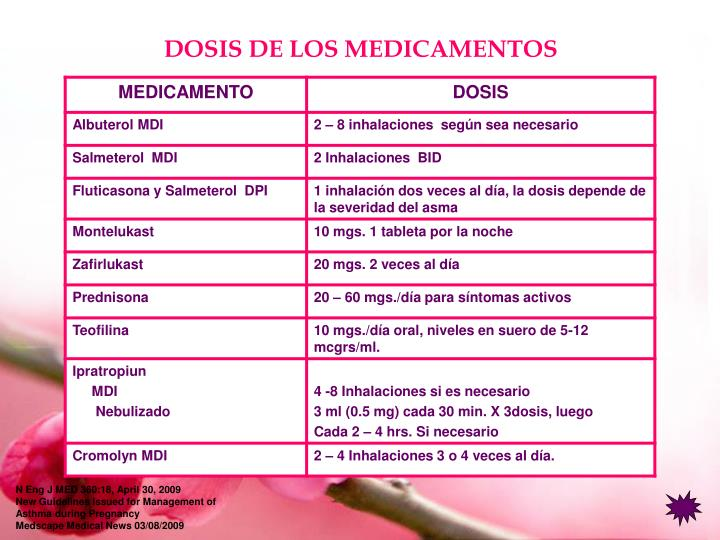 DOSIS DE LOS MEDICAMENTOS