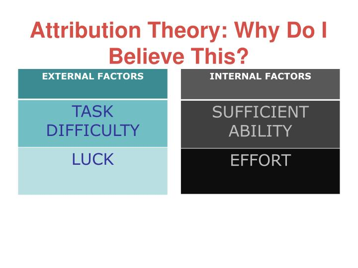 Attribution Theory: Why Do I Believe This?