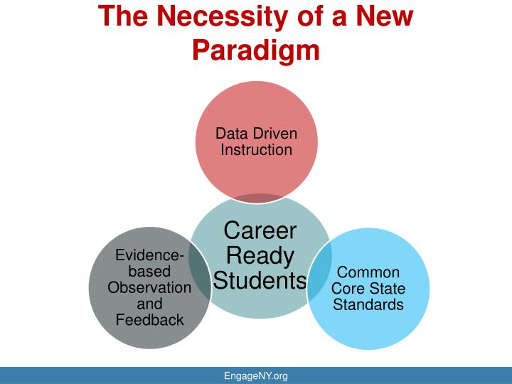 The Necessity of a New Paradigm