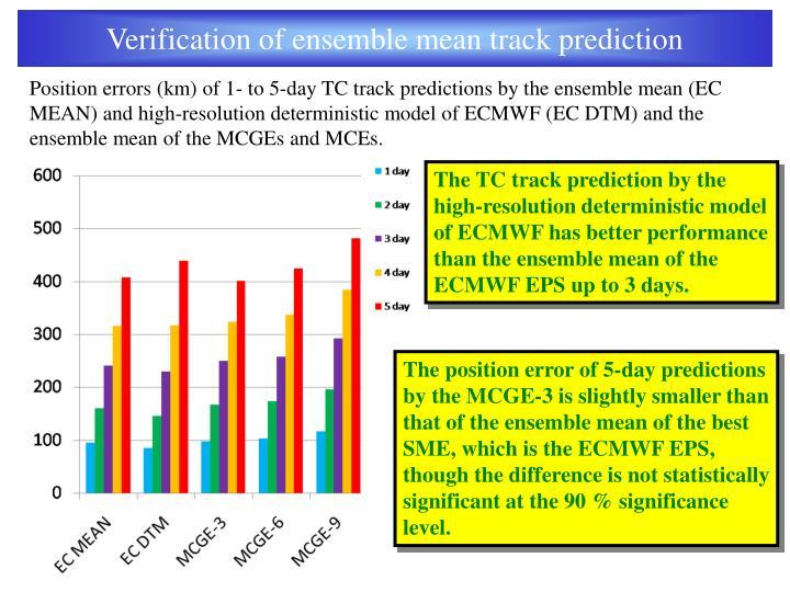 Verification of ensemble mean track prediction