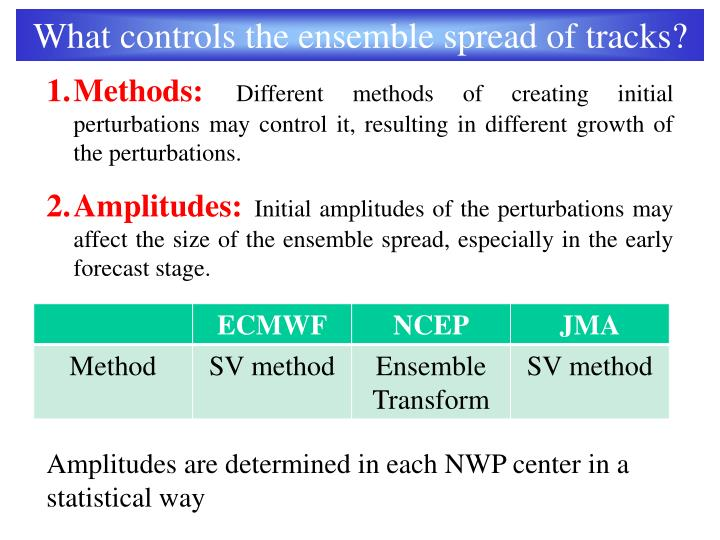 What controls the ensemble spread of tracks?