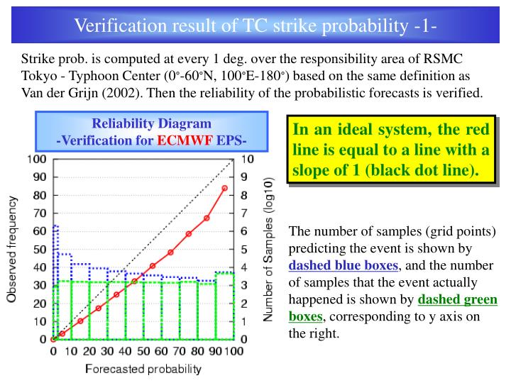 Verification result of TC strike probability -1-