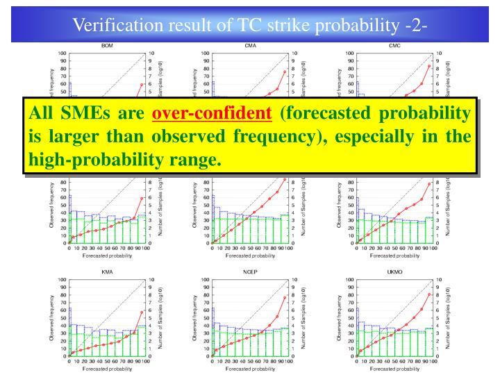 Verification result of TC strike probability -2-
