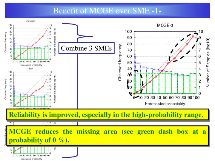 Benefit of MCGE over SME -1-