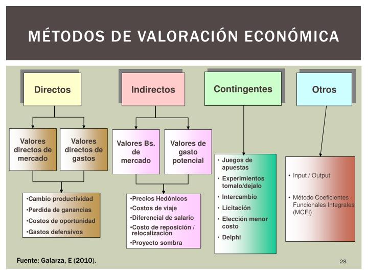 Valores Bs. de mercado