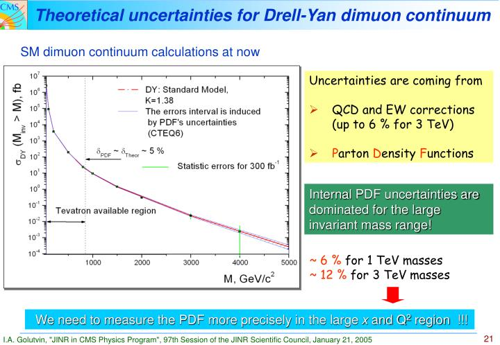 Theoretical uncertainties for Drell-Yan dimuon continuum