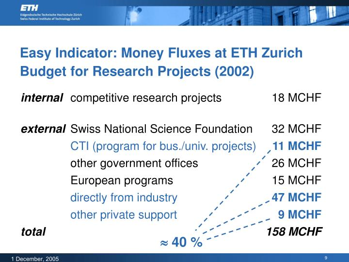 Easy Indicator: Money Fluxes at ETH Zurich Budget for Research Projects (2002)