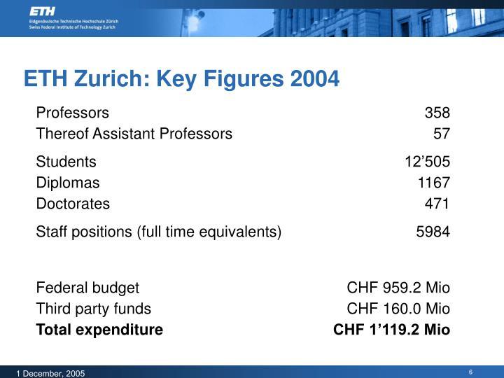 ETH Zurich: Key Figures 2004