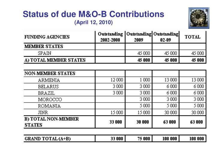 Status of due M&O-B Contributions