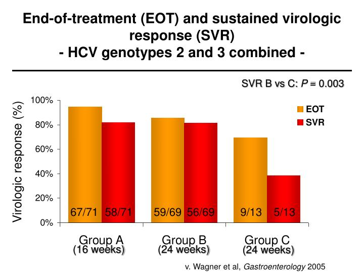 End-of-treatment (EOT) and sustained virologic response (SVR)