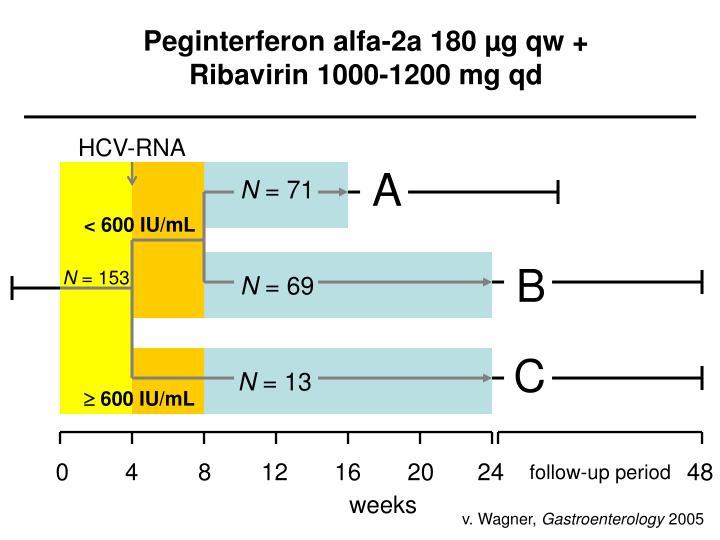 Peginterferon alfa-2a 180 µg qw +