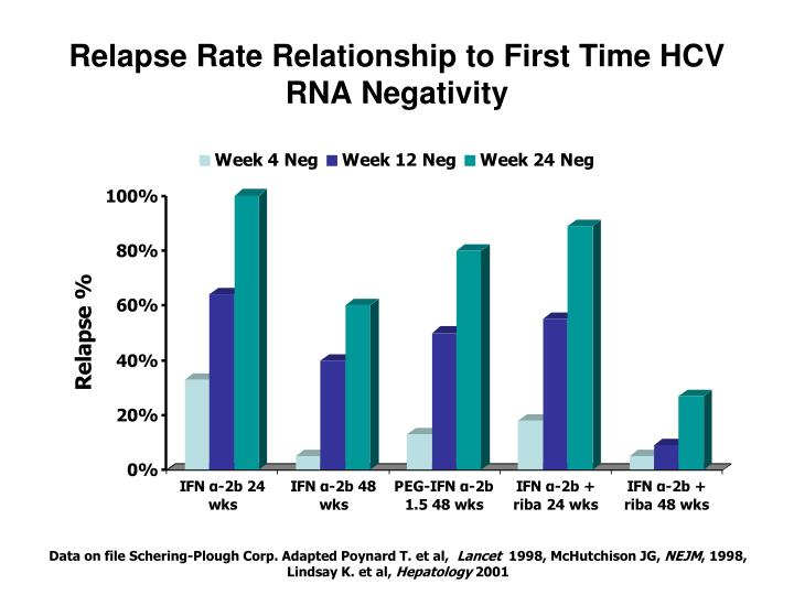 Relapse Rate Relationship to First Time HCV RNA Negativity