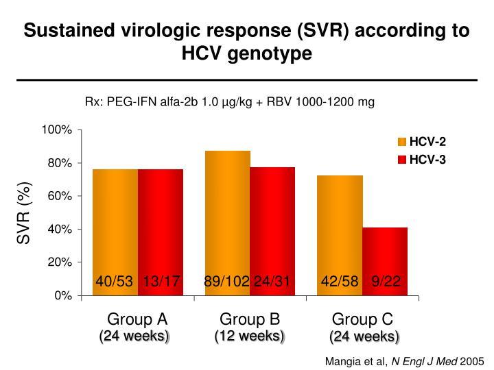 Sustained virologic response (SVR) according to HCV genotype