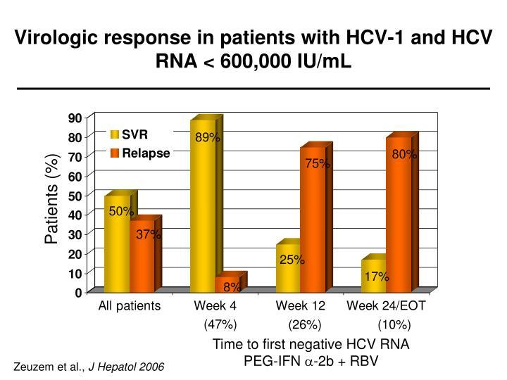 Virologic response in patients with HCV-1 and HCV RNA < 600,000 IU/mL
