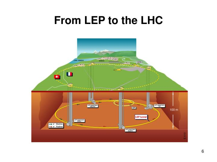 From LEP to the LHC