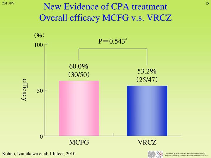 New Evidence of CPA treatment