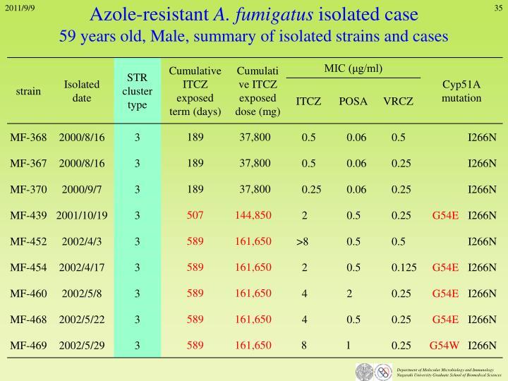 Azole-resistant