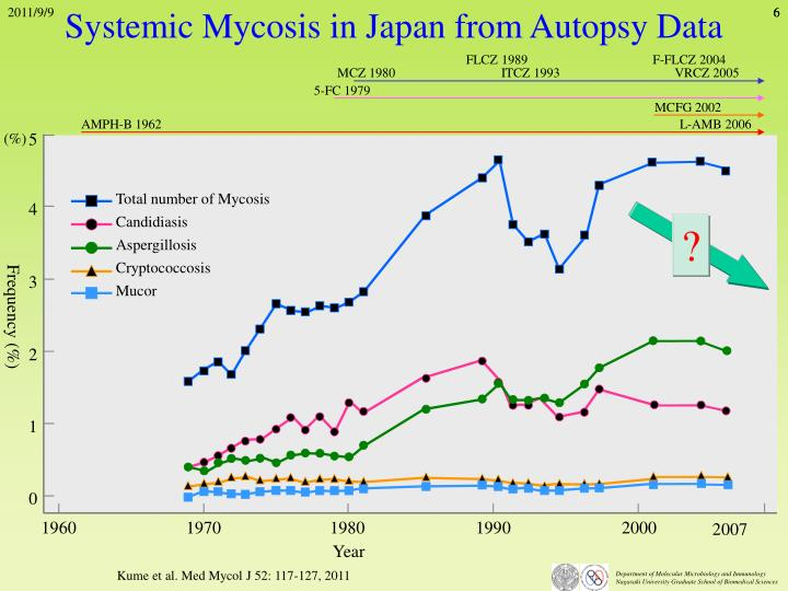 Systemic Mycosis in Japan from Autopsy Data