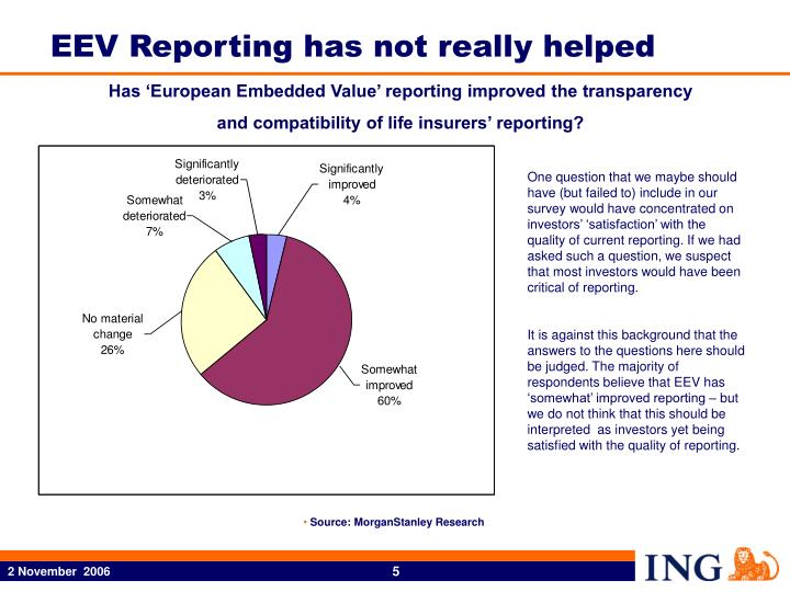 EEV Reporting has not really helped