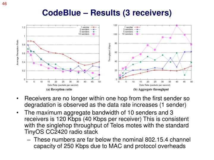 CodeBlue – Results (3 receivers)