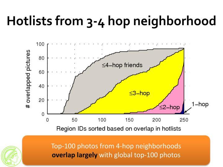 Hotlists from 3-4 hop neighborhood