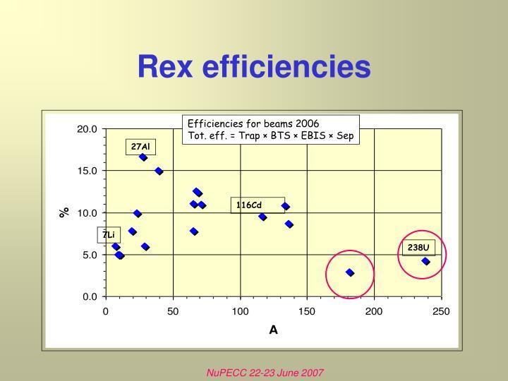 Efficiencies for beams 2006