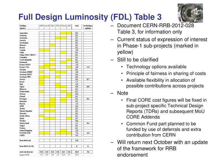 Full Design Luminosity (FDL) Table 3
